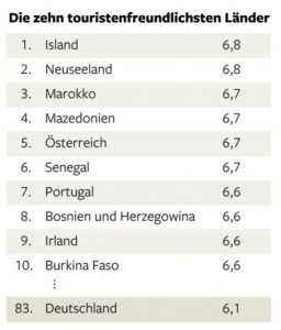 Quelle: travel-and-tourism-competitiveness-report-2013